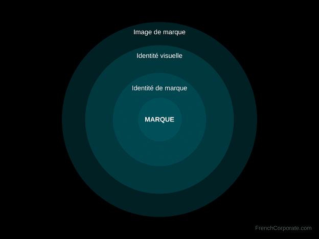 Dimensions de la marque