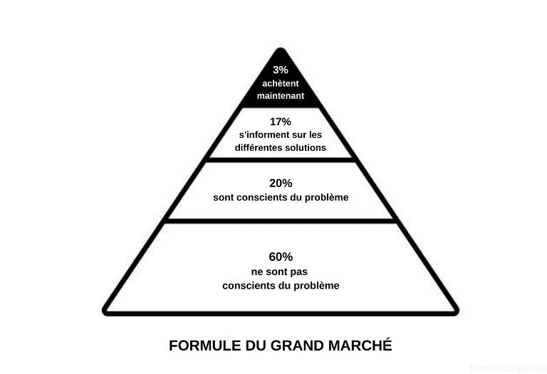 Formule du grand marché