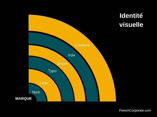 Identité visuelle éléments