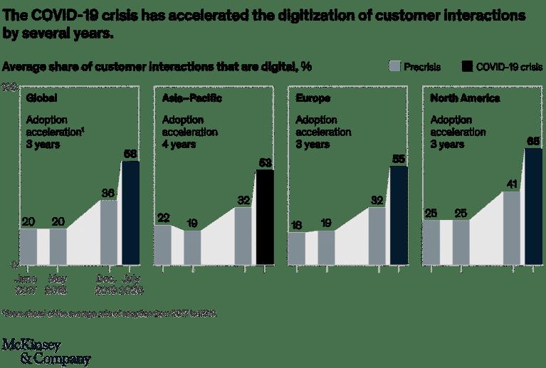 Accélération du digital depuis le covid