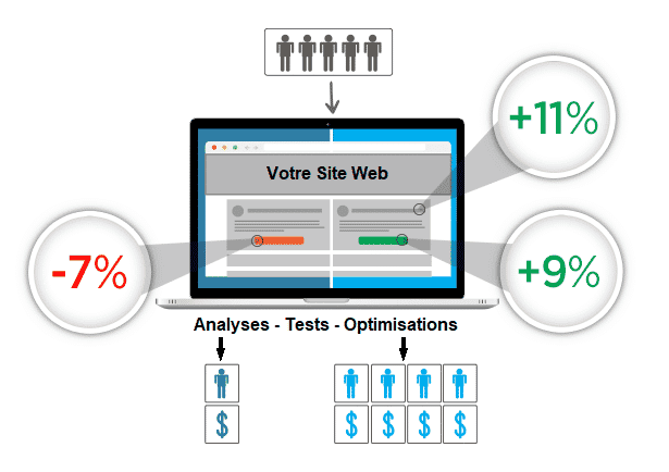 Optimisation du site