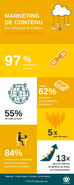 marketing de contenu infographie